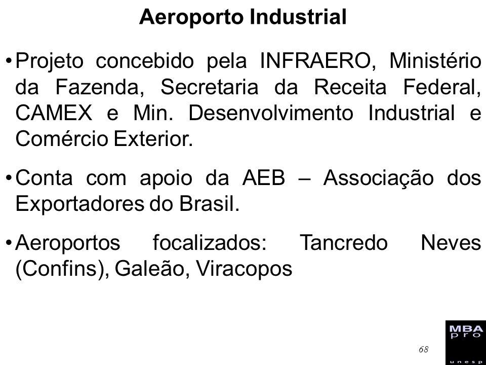 Aeroporto Industrial