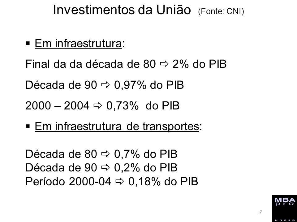 Investimentos da União (Fonte: CNI)