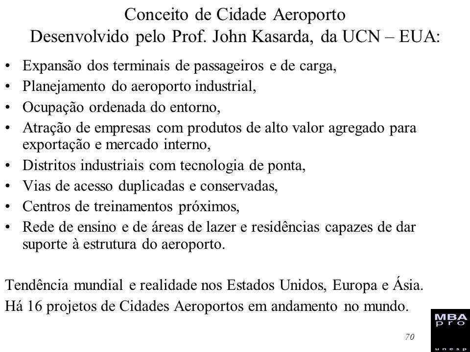 Conceito de Cidade Aeroporto Desenvolvido pelo Prof