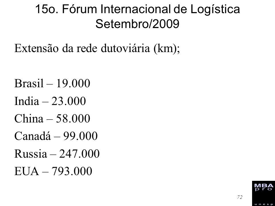 15o. Fórum Internacional de Logística Setembro/2009