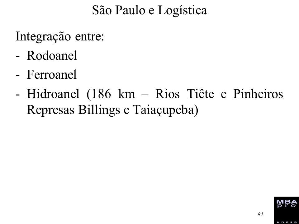 São Paulo e Logística Integração entre: Rodoanel.