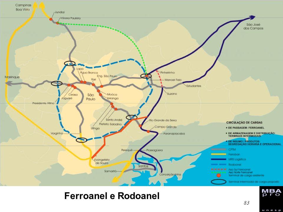 Ferroanel e Rodoanel