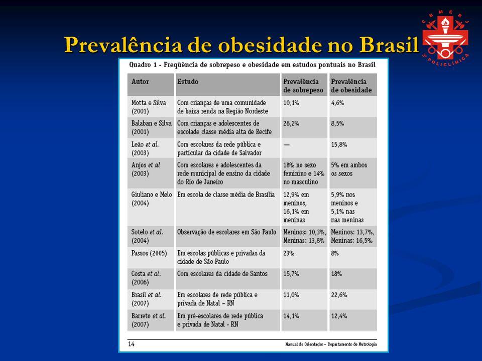 Prevalência de obesidade no Brasil