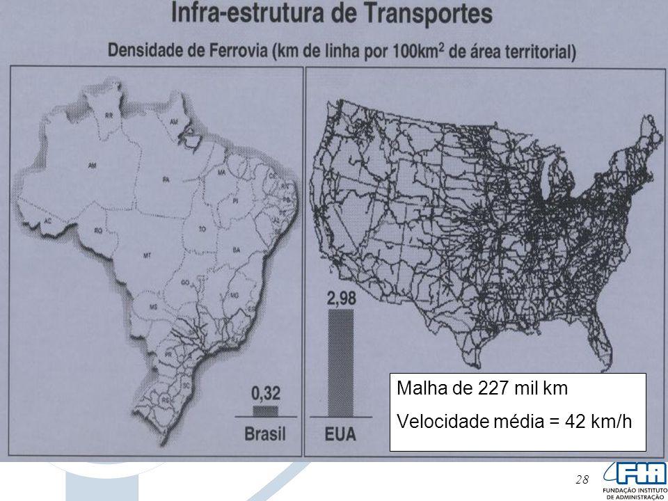 Malha de 227 mil km Velocidade média = 42 km/h