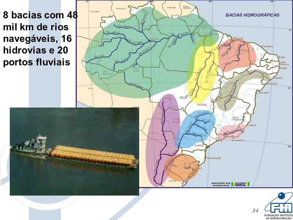 8 bacias com 48 mil km de rios navegáveis, 16 hidrovias e 20 portos fluviais