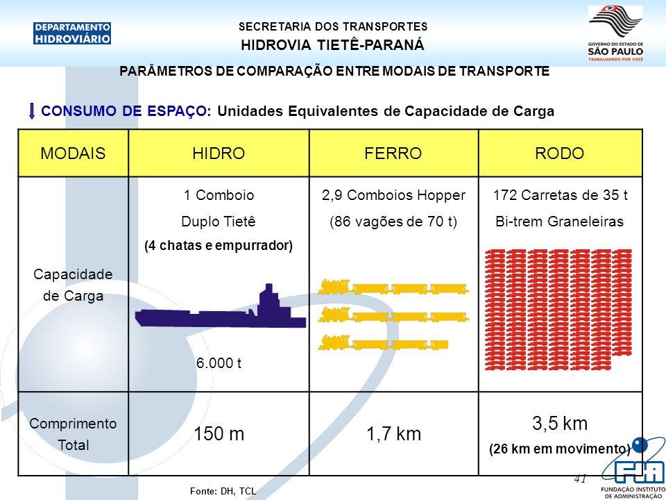 SECRETARIA DOS TRANSPORTES HIDROVIA TIETÊ-PARANÁ