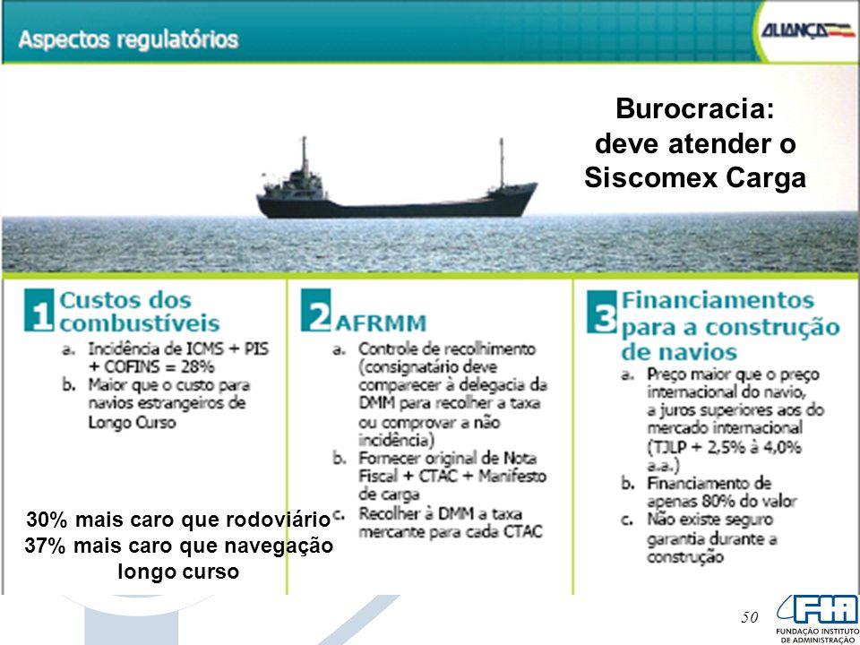 Burocracia: deve atender o Siscomex Carga