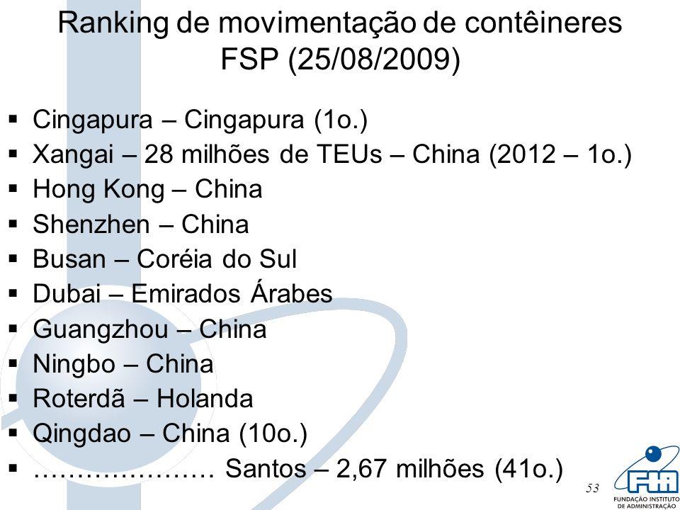 Ranking de movimentação de contêineres FSP (25/08/2009)