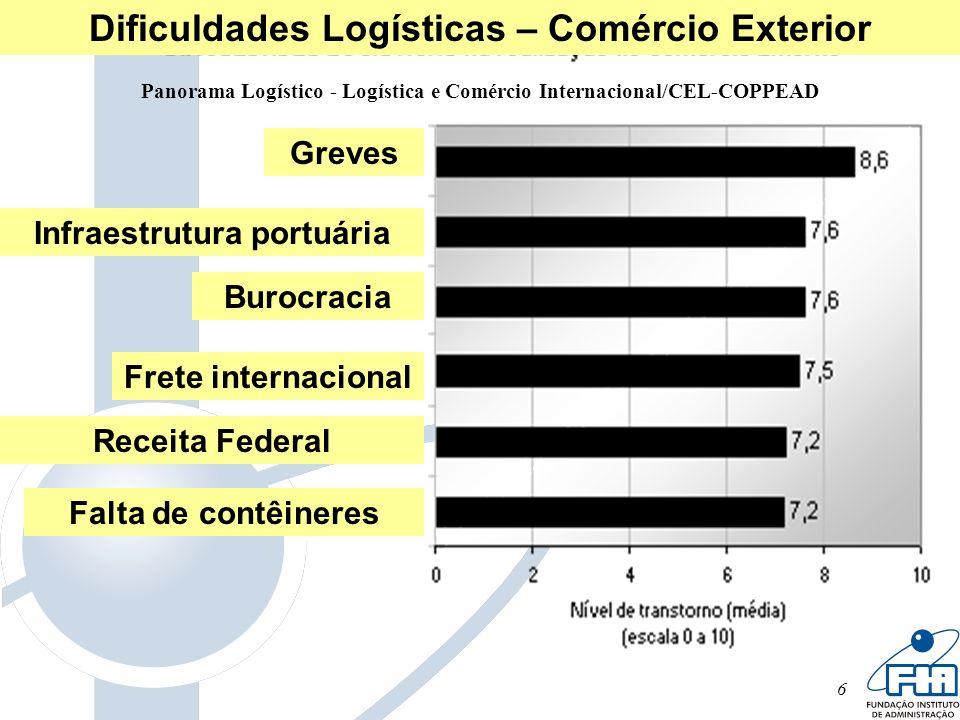 Dificuldades Logísticas – Comércio Exterior Infraestrutura portuária