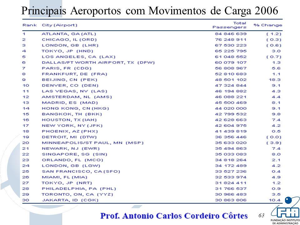 Principais Aeroportos com Movimentos de Carga 2006