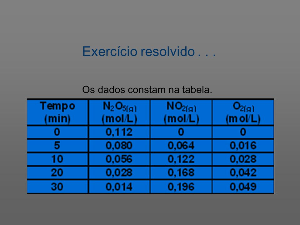 Exercício resolvido . . . Os dados constam na tabela.
