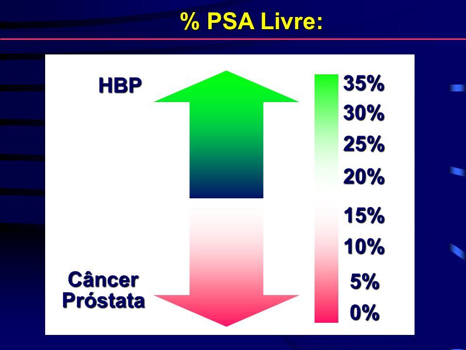 % PSA Livre: HBP 35% 30% 25% 20% 15% 10% Câncer Próstata 5% 0%