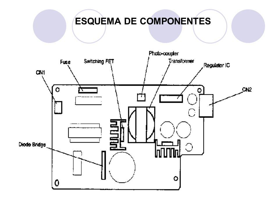 ESQUEMA DE COMPONENTES