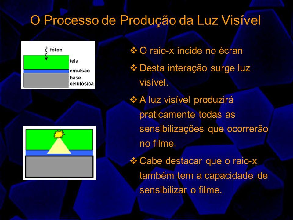 O Processo de Produção da Luz Visível