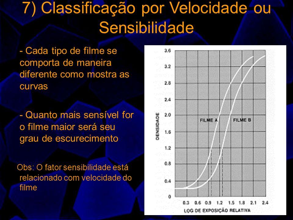 7) Classificação por Velocidade ou Sensibilidade