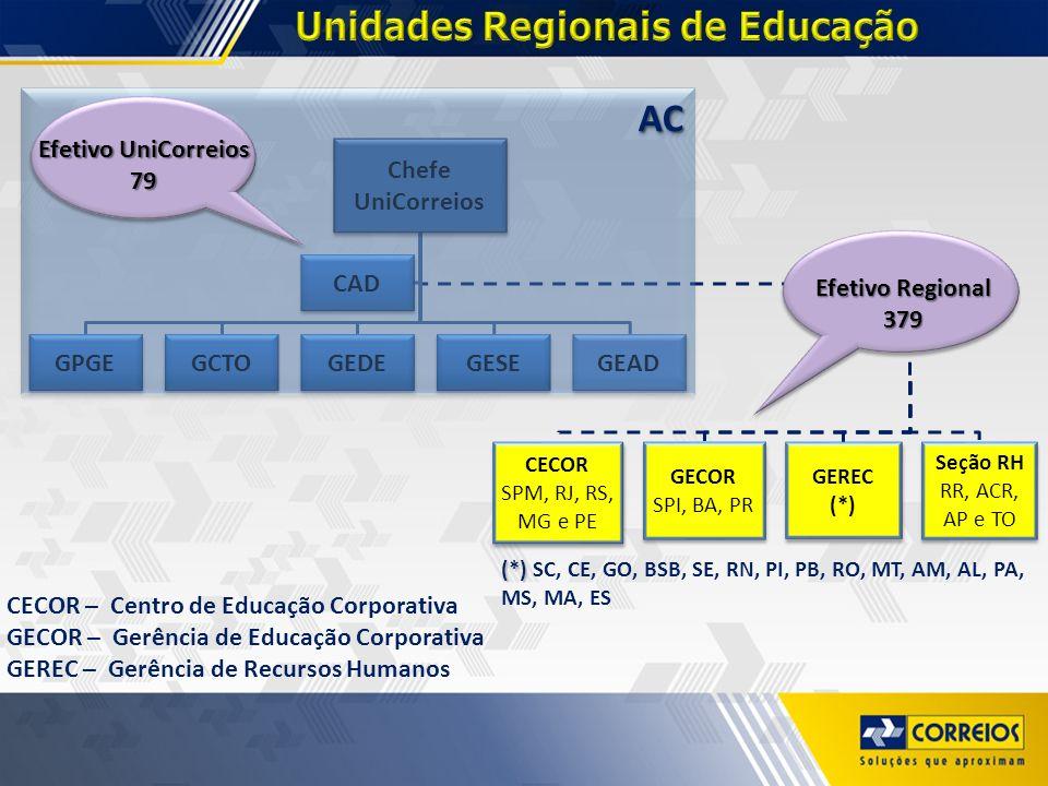 Unidades Regionais de Educação