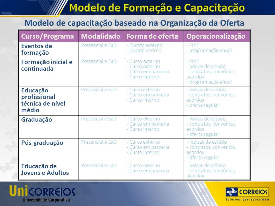 Modelo de Formação e Capacitação