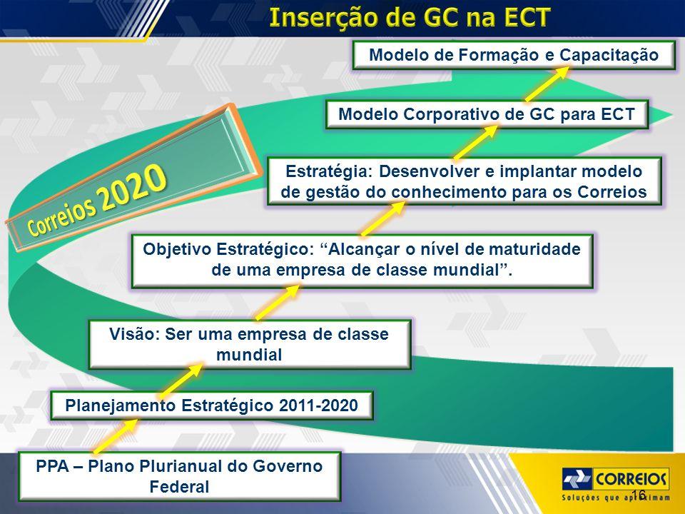 Correios 2020 Inserção de GC na ECT Modelo de Formação e Capacitação