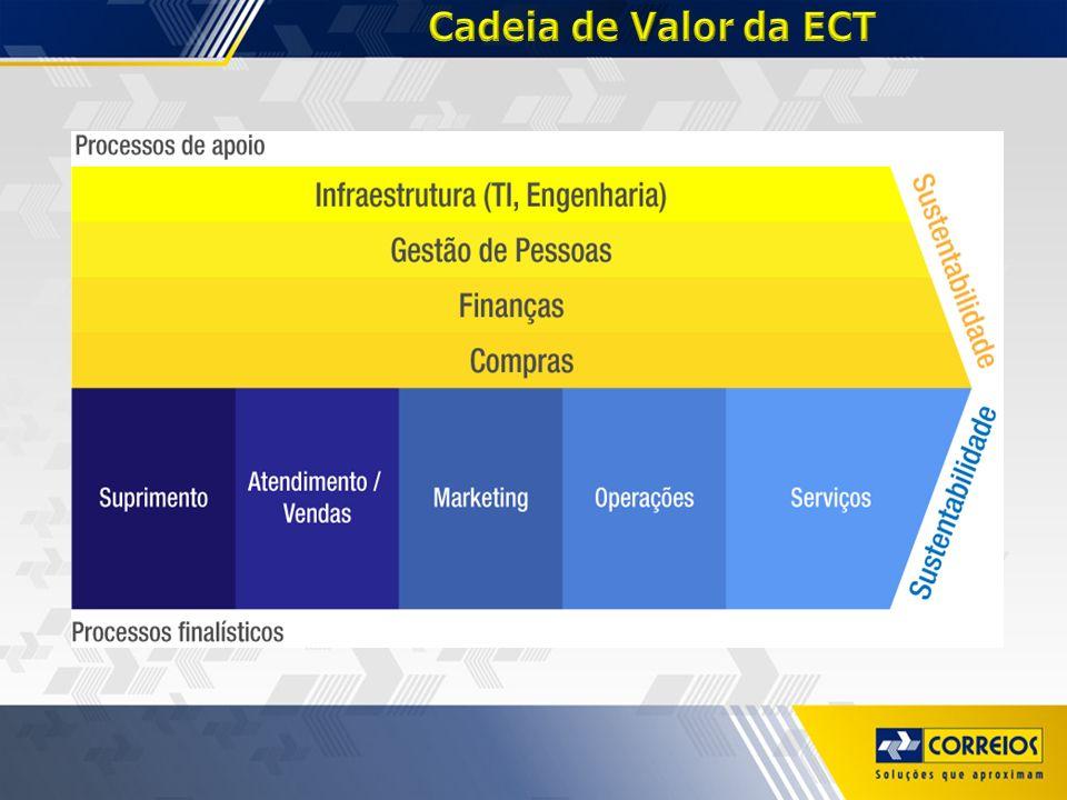Cadeia de Valor da ECT
