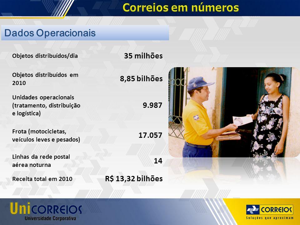 Correios em números Dados Operacionais 35 milhões 8,85 bilhões 9.987