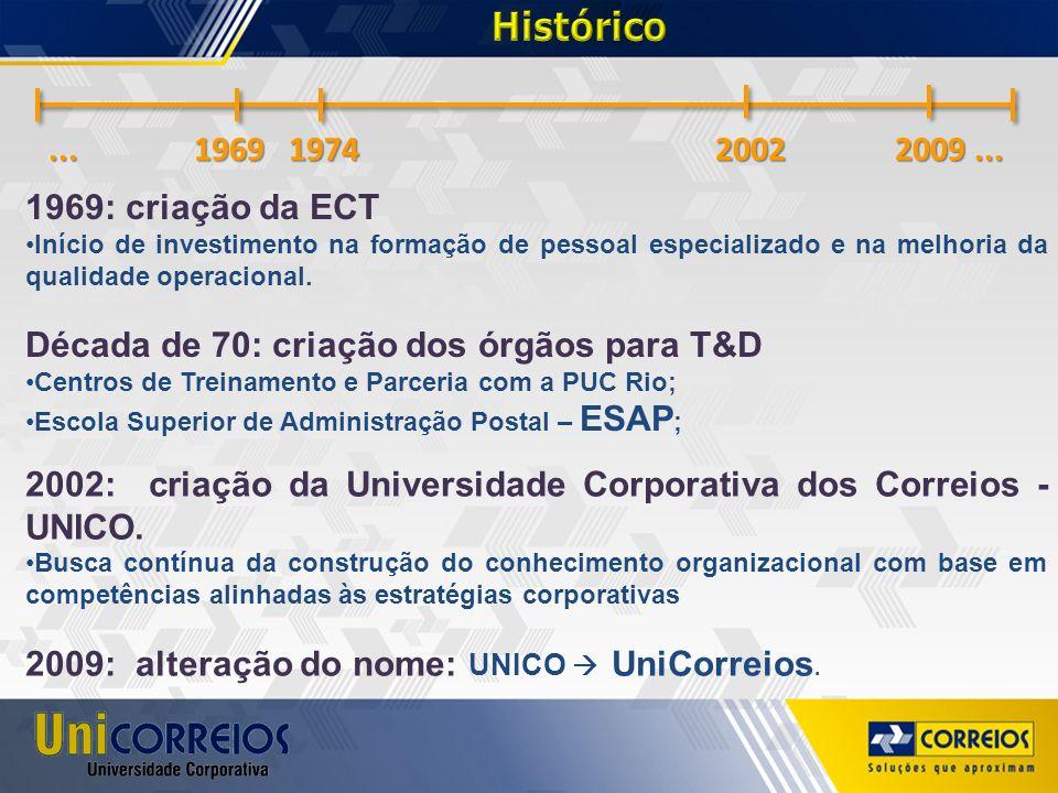 Histórico ... 1969 1974 2002 2009 ... 1969: criação da ECT