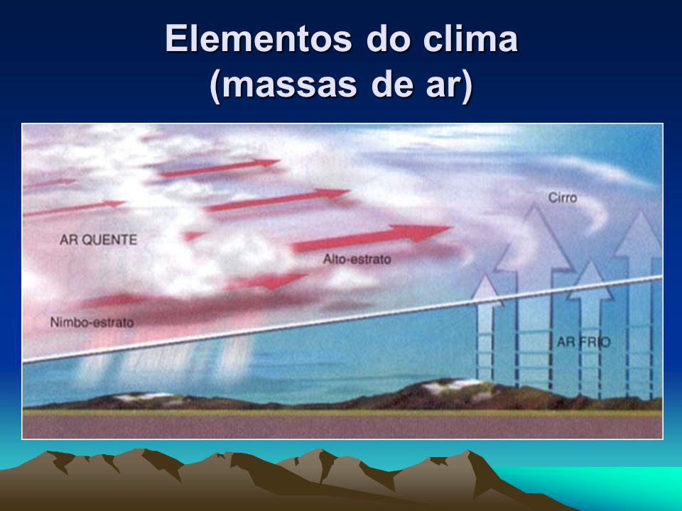 Elementos do clima (massas de ar)