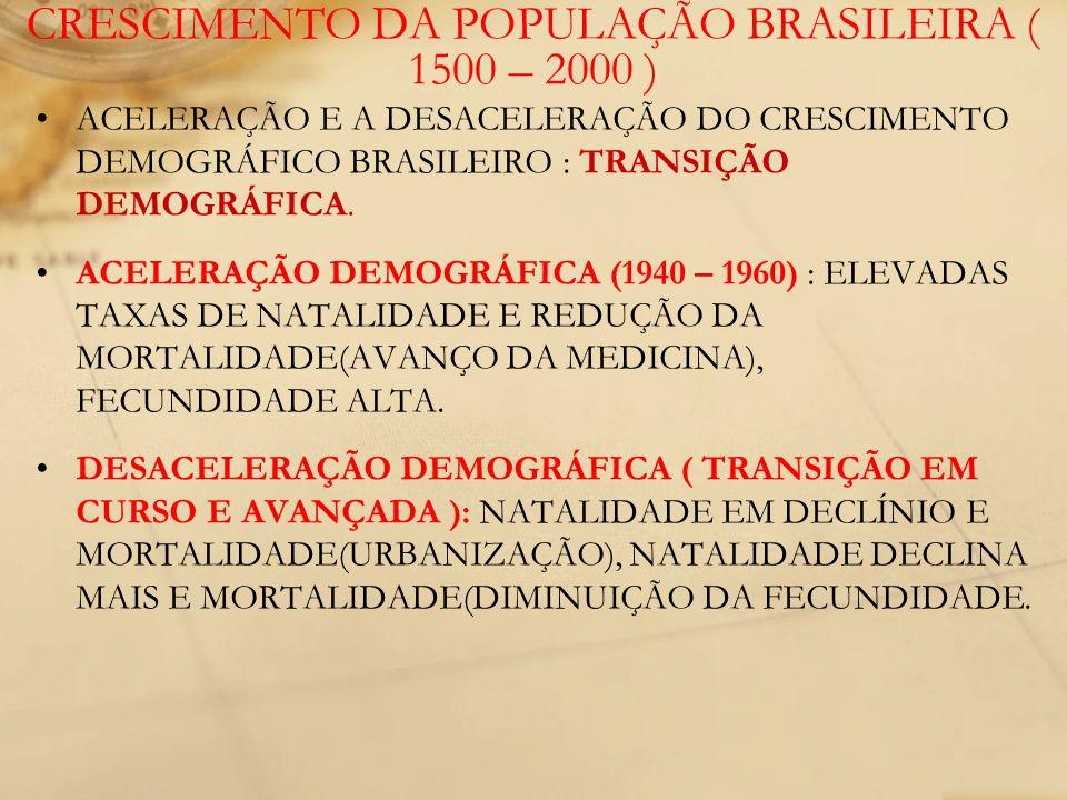 CRESCIMENTO DA POPULAÇÃO BRASILEIRA ( 1500 – 2000 )