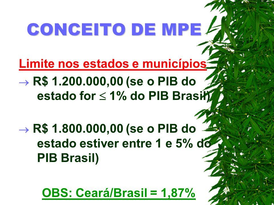 CONCEITO DE MPE Limite nos estados e municípios