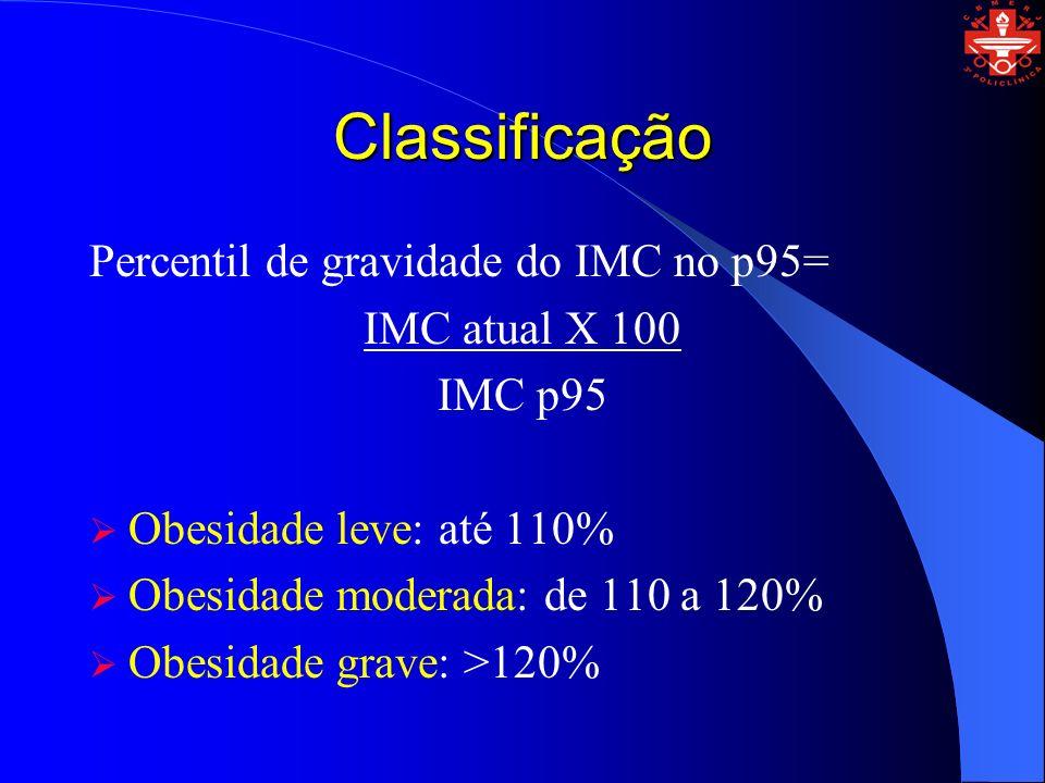 Classificação Percentil de gravidade do IMC no p95= IMC atual X 100