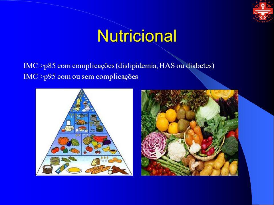 Nutricional IMC >p85 com complicações (dislipidemia, HAS ou diabetes) IMC >p95 com ou sem complicações.