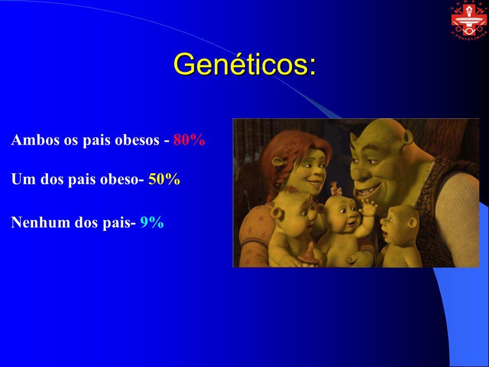Genéticos: Ambos os pais obesos - 80% Um dos pais obeso- 50%