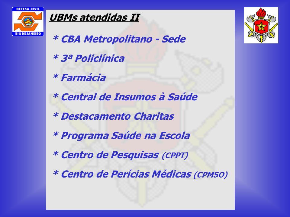 UBMs atendidas II * CBA Metropolitano - Sede. * 3ª Policlínica. * Farmácia. * Central de Insumos à Saúde.