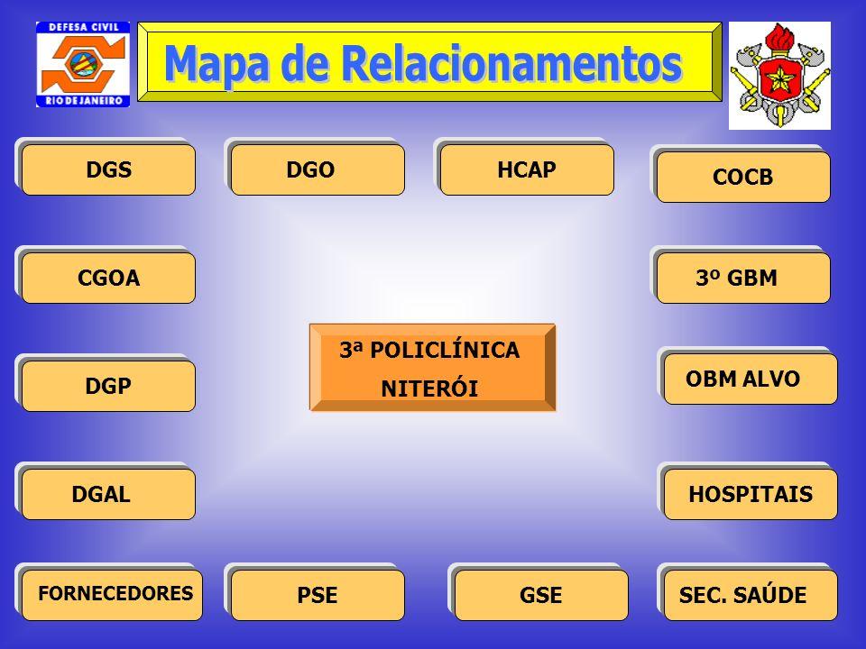 Mapa de Relacionamentos