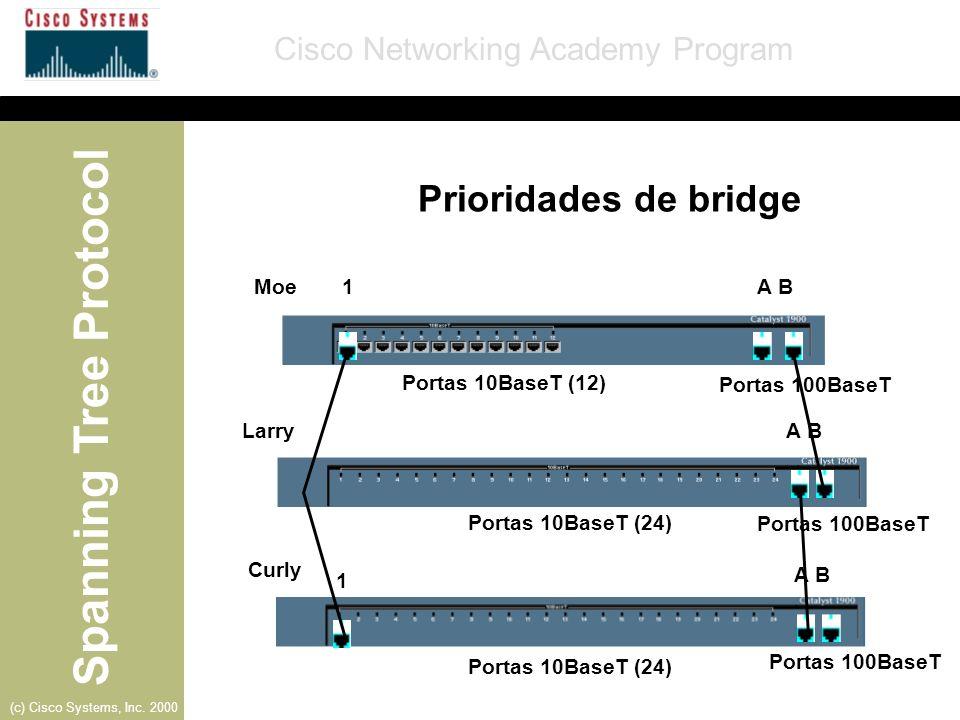 Prioridades de bridge Moe 1 A B Portas 10BaseT (12) Portas 100BaseT