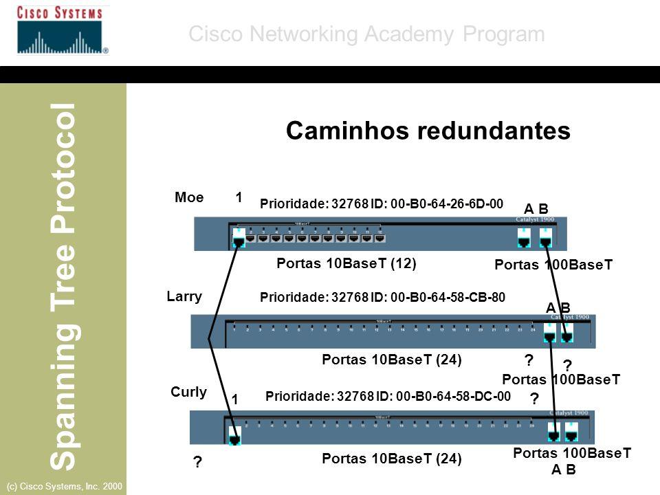 Caminhos redundantes Moe 1 A B Portas 10BaseT (12)