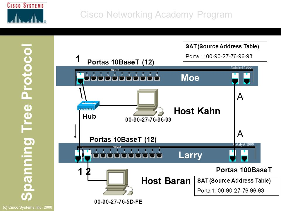 1 Moe A Host Kahn A Larry 1 2 Host Baran Portas 10BaseT (12) Hub