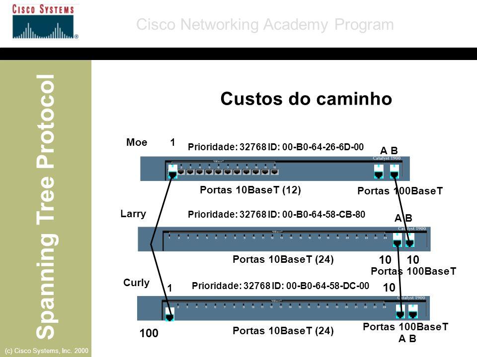 Custos do caminho 10 10 10 100 Moe 1 A B Portas 10BaseT (12)