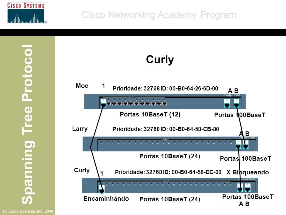 Curly Moe 1 A B Portas 10BaseT (12) Portas 100BaseT Larry A B