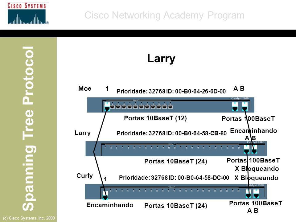 Larry Moe 1 A B Portas 10BaseT (12) Portas 100BaseT Encaminhando Larry