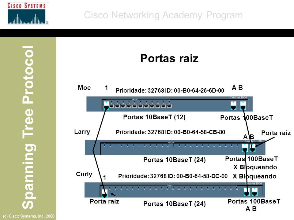 Portas raiz Moe 1 A B Portas 10BaseT (12) Portas 100BaseT Larry