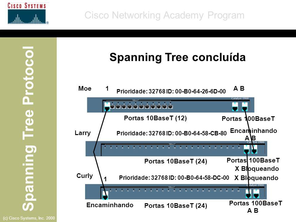 Spanning Tree concluída