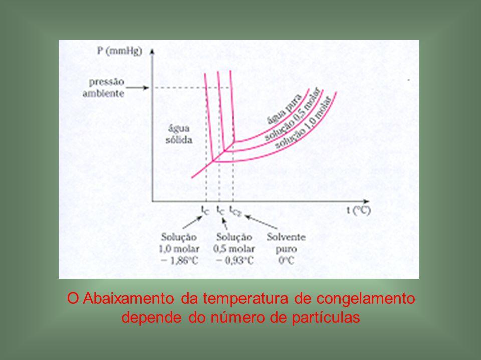 O Abaixamento da temperatura de congelamento depende do número de partículas