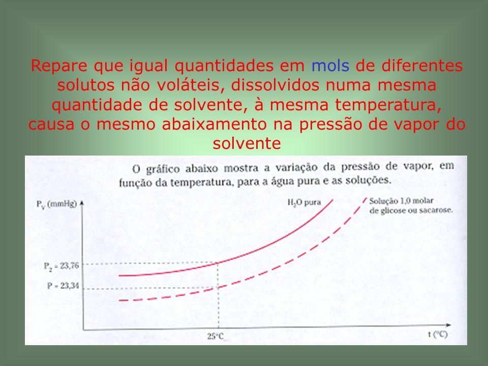 Repare que igual quantidades em mols de diferentes solutos não voláteis, dissolvidos numa mesma quantidade de solvente, à mesma temperatura, causa o mesmo abaixamento na pressão de vapor do solvente