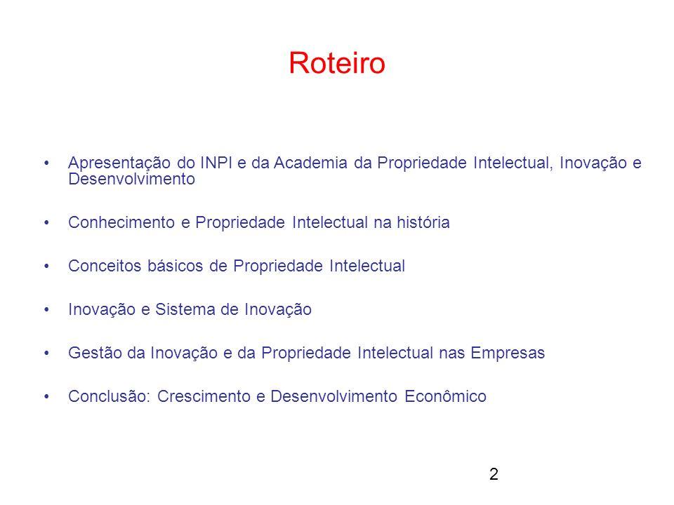 Roteiro Apresentação do INPI e da Academia da Propriedade Intelectual, Inovação e Desenvolvimento.