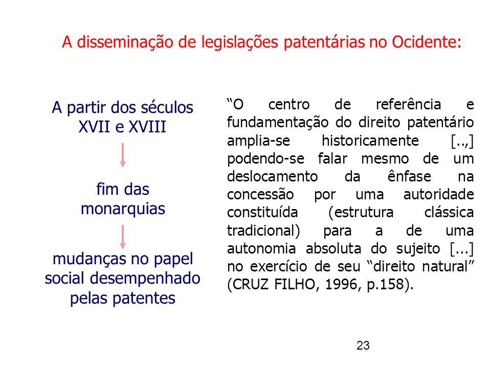 A disseminação de legislações patentárias no Ocidente: