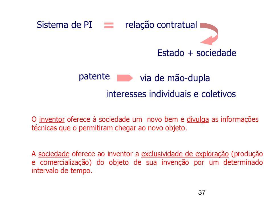 Sistema de PI relação contratual. Estado + sociedade. = patente. via de mão-dupla. interesses individuais e coletivos.