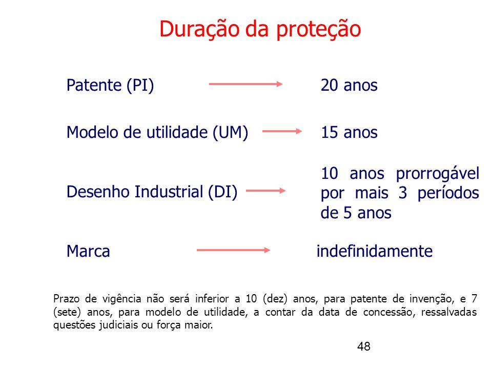Duração da proteção Patente (PI) 20 anos Modelo de utilidade (UM)