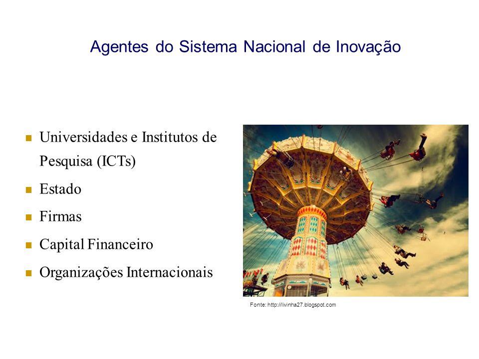 Agentes do Sistema Nacional de Inovação