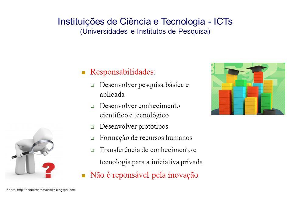 Instituições de Ciência e Tecnologia - ICTs (Universidades e Institutos de Pesquisa)
