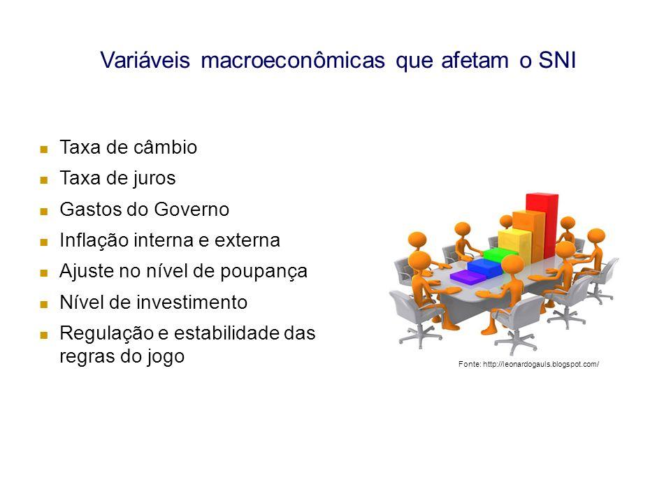 Variáveis macroeconômicas que afetam o SNI